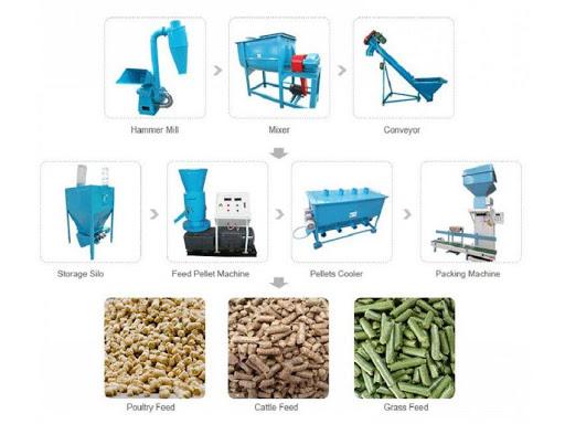 خرید خط تولید غذای خشک گربه و سگ